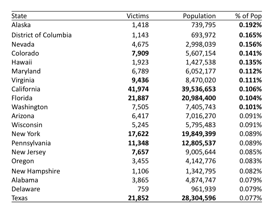 States by % of Population Affected by Internet Crimes